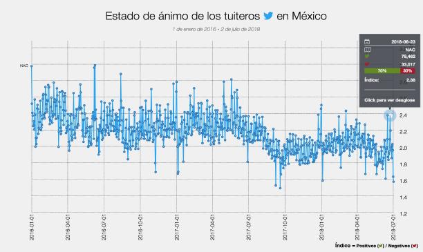 Elecciones, Selecciones y Predicciones: ¿Incide el estado de ánimo de los mexicanos en su preferencia política?