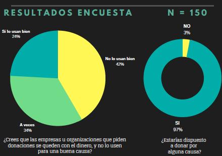 Donaciones para causas sociales en México. Un análisis organizacional de las dificultades del sector